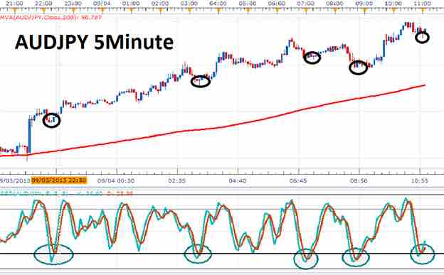 Forex scalping investopedia