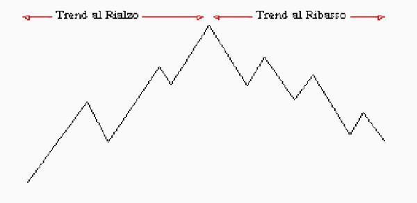 Borsa sistema binario